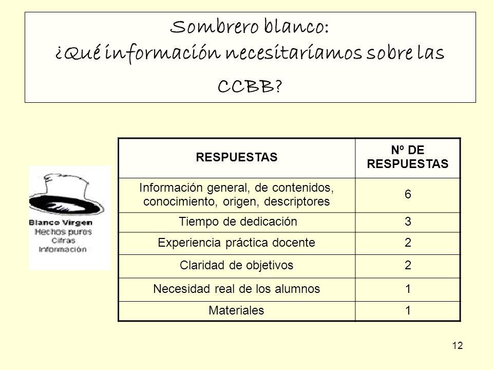 12 Sombrero blanco: ¿Qué información necesitaríamos sobre las CCBB? RESPUESTAS Nº DE RESPUESTAS Información general, de contenidos, conocimiento, orig