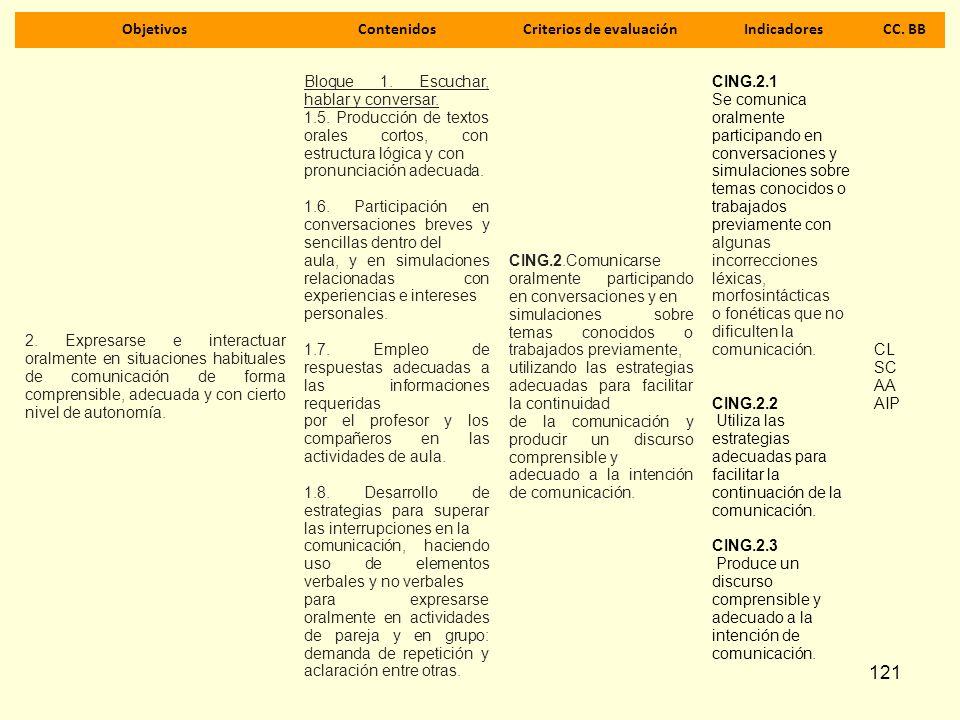 121 ObjetivosContenidosCriterios de evaluaciónIndicadoresCC. BB 2. Expresarse e interactuar oralmente en situaciones habituales de comunicación de for