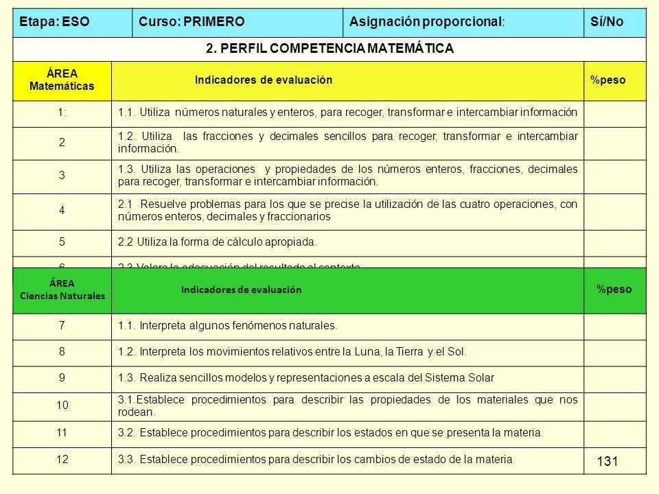 131 Etapa: ESOCurso: PRIMEROAsignación proporcional:Sí/No 2. PERFIL COMPETENCIA MATEMÁTICA ÁREA Matemáticas Indicadores de evaluación%peso 1:1.1. Util