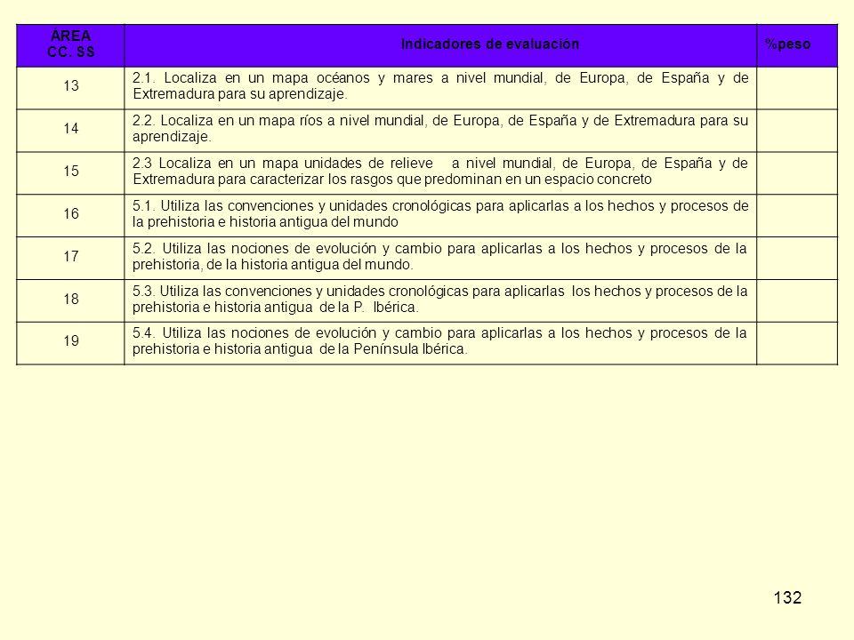 132 ÁREA CC. SS Indicadores de evaluación%peso 13 2.1. Localiza en un mapa océanos y mares a nivel mundial, de Europa, de España y de Extremadura para