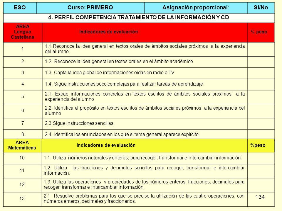 134 ESOCurso: PRIMEROAsignación proporcional:Sí/No 4. PERFIL COMPETENCIA TRATAMIENTO DE LA INFORMACIÓN Y CD ÁREA Lengua Castellana Indicadores de eval