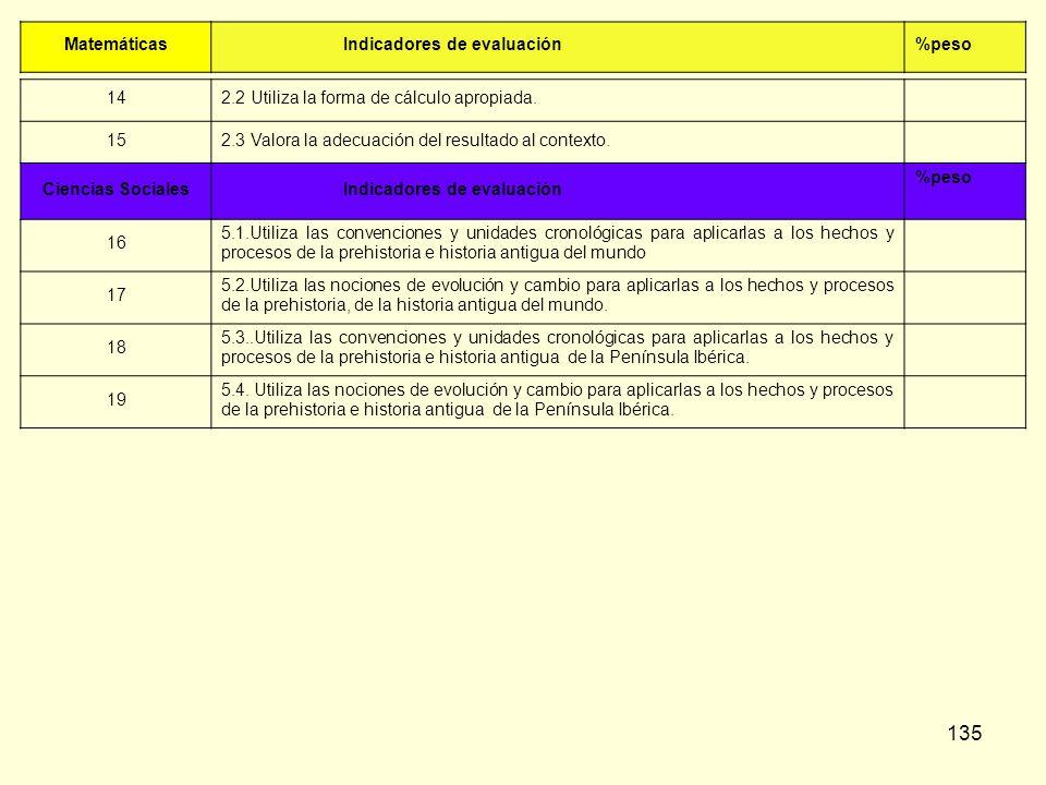 135 Matemáticas Indicadores de evaluación%peso 142.2 Utiliza la forma de cálculo apropiada. 152.3 Valora la adecuación del resultado al contexto. Cien