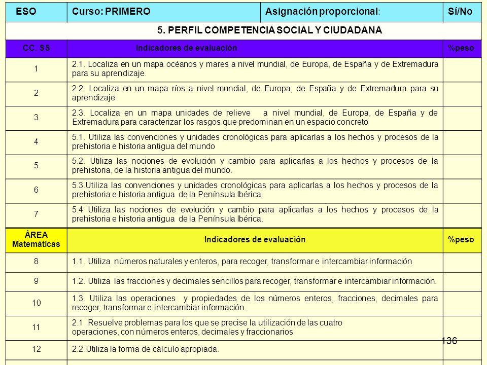136 ESOCurso: PRIMEROAsignación proporcional:Sí/No 5. PERFIL COMPETENCIA SOCIAL Y CIUDADANA CC. SS Indicadores de evaluación%peso 1 2.1. Localiza en u