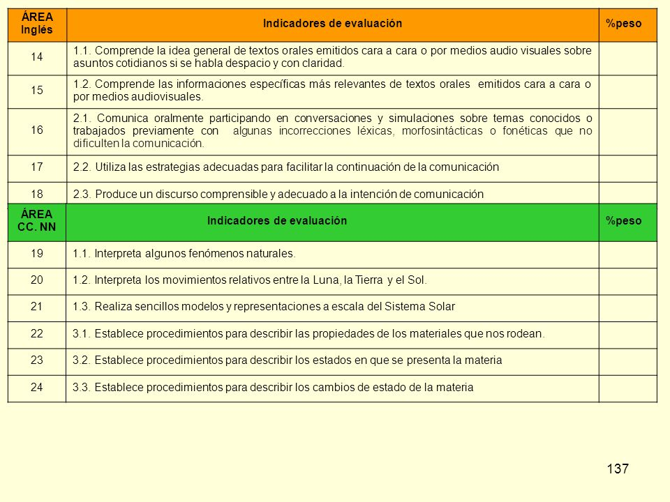 137 ÁREA Inglés Indicadores de evaluación%peso 14 1.1. Comprende la idea general de textos orales emitidos cara a cara o por medios audio visuales sob