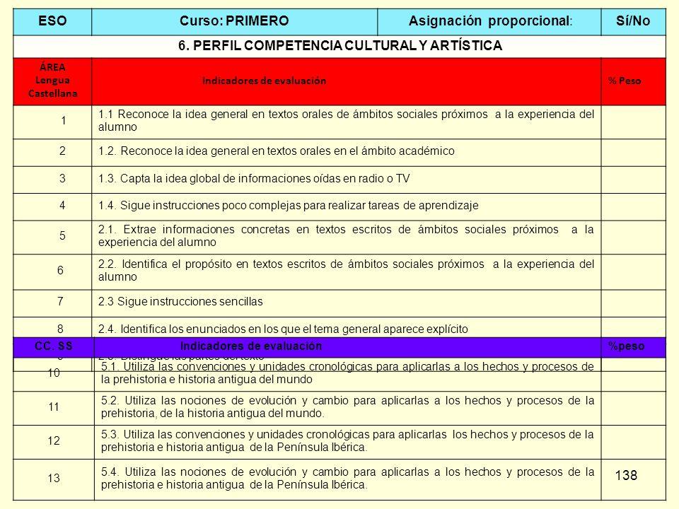 138 ESOCurso: PRIMERO Asignación proporcional:Sí/No 6. PERFIL COMPETENCIA CULTURAL Y ARTÍSTICA ÁREA Lengua Castellana Indicadores de evaluación% Peso