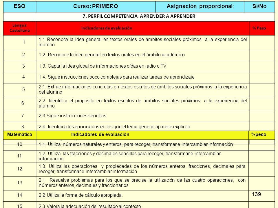139 ESOCurso: PRIMERO Asignación proporcional:Sí/No 7. PERFIL COMPETENCIA APRENDER A APRENDER Lengua Castellana Indicadores de evaluación% Peso 1 1.1