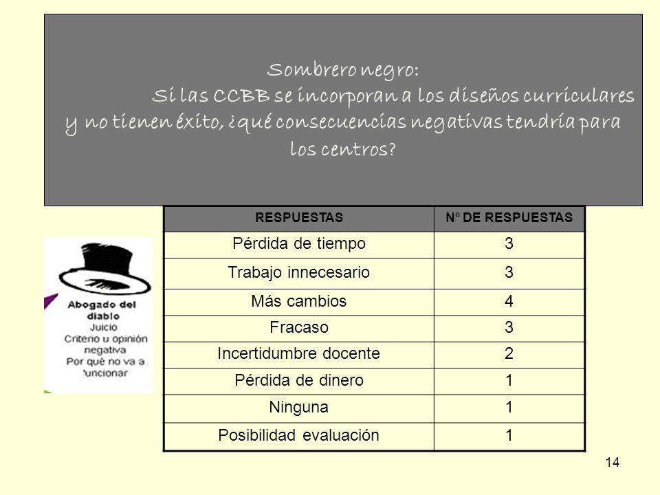 14 Sombrero negro: Si las CCBB se incorporan a los diseños curriculares y no tienen éxito, ¿qué consecuencias negativas tendría para los centros? RESP