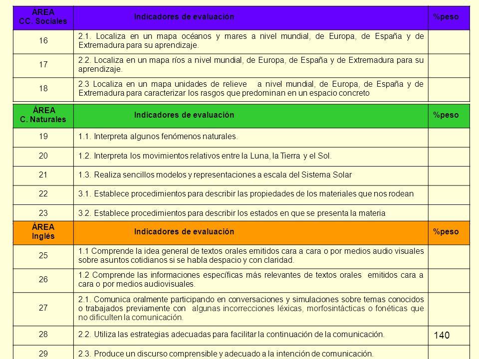 140 ÁREA CC. Sociales Indicadores de evaluación%peso 16 2.1. Localiza en un mapa océanos y mares a nivel mundial, de Europa, de España y de Extremadur