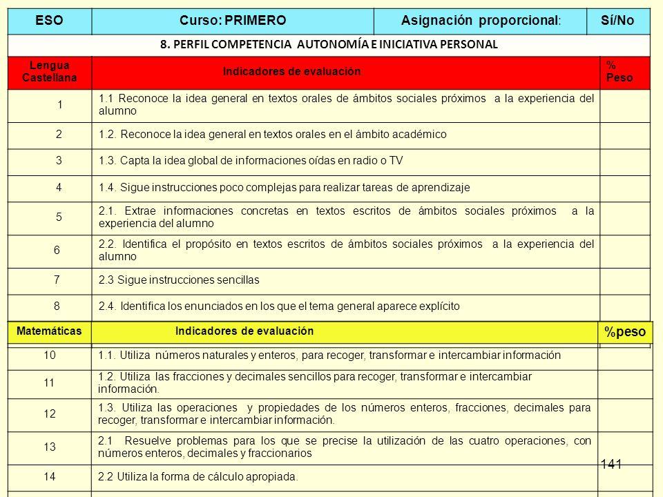 141 ESOCurso: PRIMERO Asignación proporcional:Sí/No 8. PERFIL COMPETENCIA AUTONOMÍA E INICIATIVA PERSONAL Lengua Castellana Indicadores de evaluación