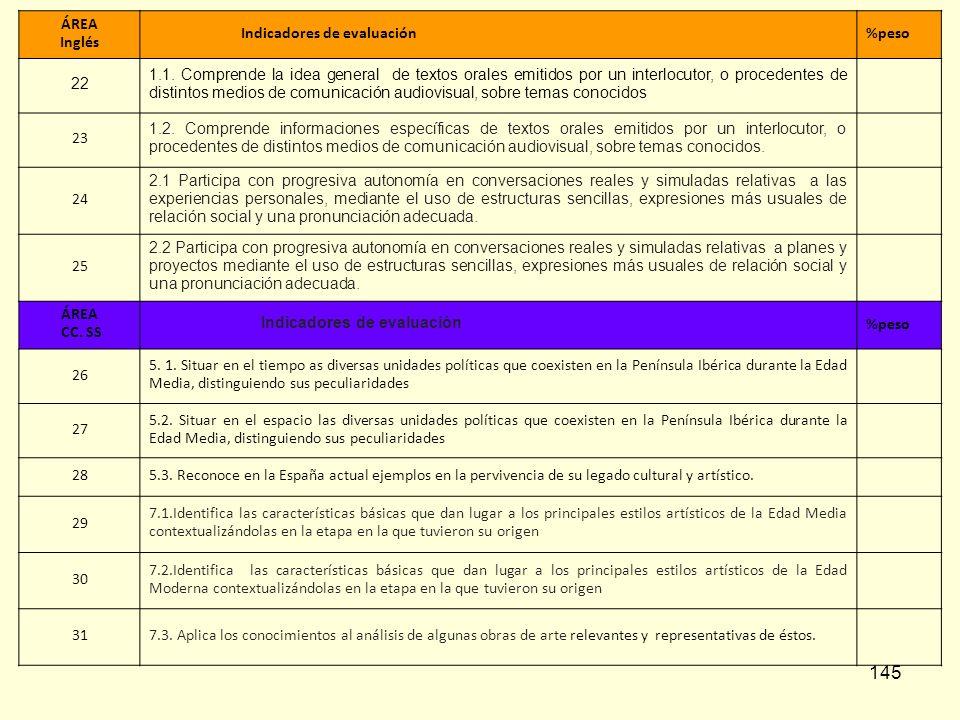145 ÁREA Inglés Indicadores de evaluación%peso 22 1.1. Comprende la idea general de textos orales emitidos por un interlocutor, o procedentes de disti