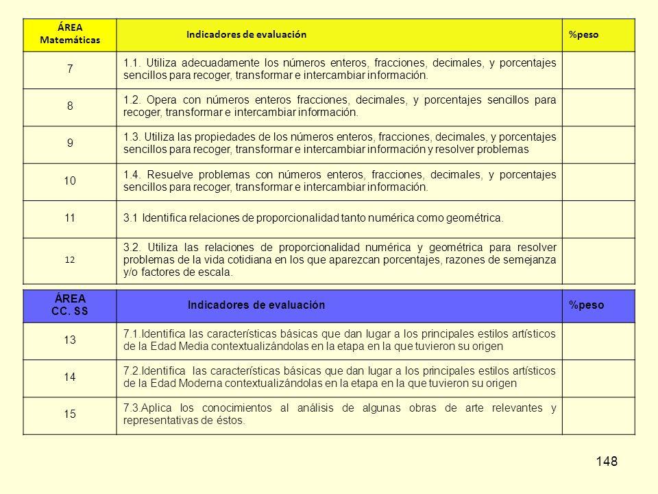 148 ÁREA Matemáticas Indicadores de evaluación%peso 7 1.1. Utiliza adecuadamente los números enteros, fracciones, decimales, y porcentajes sencillos p
