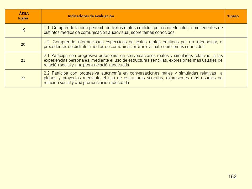 152 ÁREA Inglés Indicadores de evaluación%peso 19 1.1. Comprende la idea general de textos orales emitidos por un interlocutor, o procedentes de disti