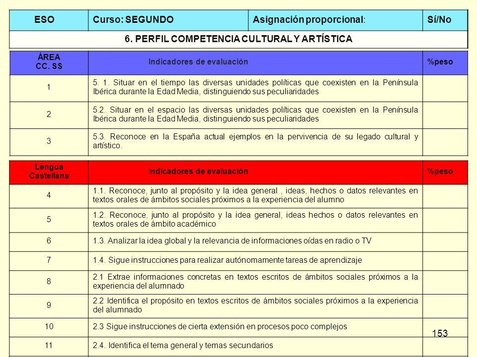 153 ESOCurso: SEGUNDOAsignación proporcional:Sí/No 6. PERFIL COMPETENCIA CULTURAL Y ARTÍSTICA ÁREA CC. SS Indicadores de evaluación%peso 1 5. 1. Situa
