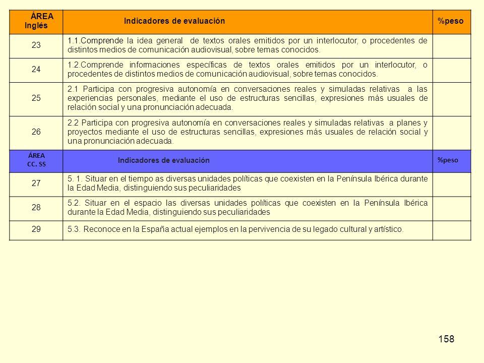 158 ÁREA Inglés Indicadores de evaluación%peso 23 1.1.Comprende la idea general de textos orales emitidos por un interlocutor, o procedentes de distin