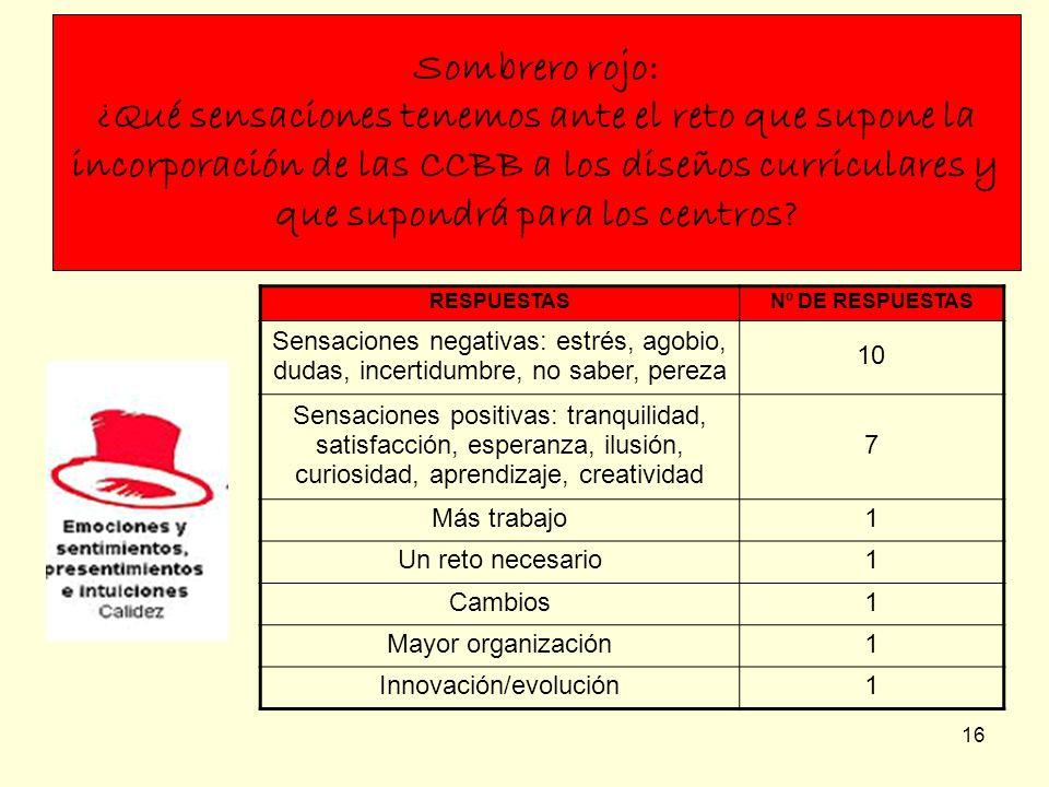 16 Sombrero rojo: ¿Qué sensaciones tenemos ante el reto que supone la incorporación de las CCBB a los diseños curriculares y que supondrá para los cen