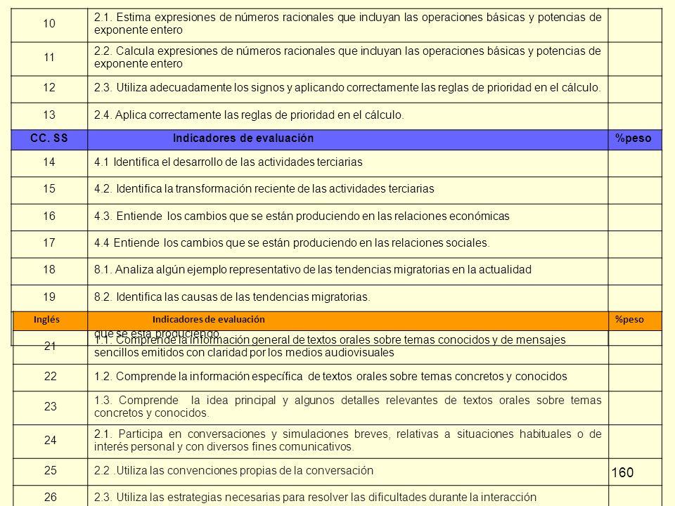160 10 2.1. Estima expresiones de números racionales que incluyan las operaciones básicas y potencias de exponente entero 11 2.2. Calcula expresiones