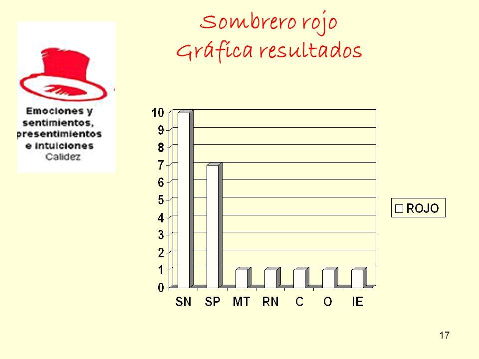 17 Sombrero rojo Gráfica resultados