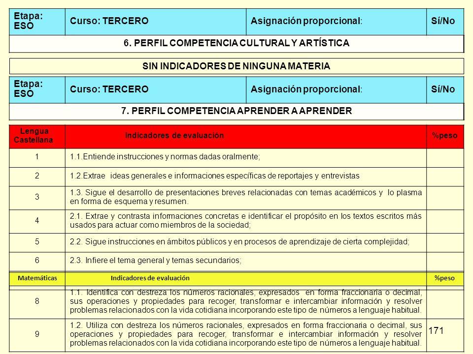 171 Etapa: ESO Curso: TERCEROAsignación proporcional:Sí/No 6. PERFIL COMPETENCIA CULTURAL Y ARTÍSTICA SIN INDICADORES DE NINGUNA MATERIA Etapa: ESO Cu