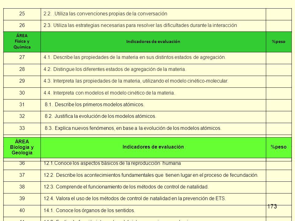 173 252.2..Utiliza las convenciones propias de la conversación 262.3. Utiliza las estrategias necesarias para resolver las dificultades durante la int