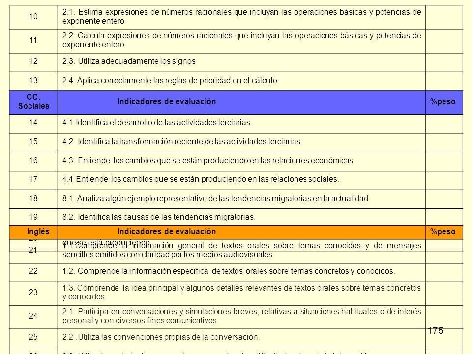 175 10 2.1. Estima expresiones de números racionales que incluyan las operaciones básicas y potencias de exponente entero 11 2.2. Calcula expresiones