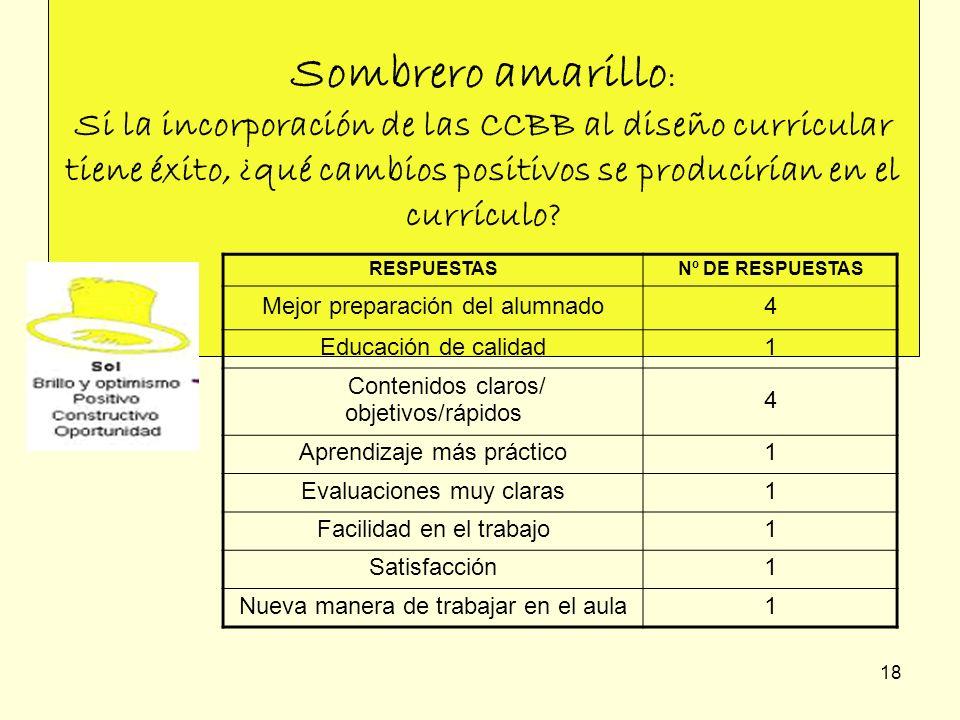 18 Sombrero amarillo : Si la incorporación de las CCBB al diseño curricular tiene éxito, ¿qué cambios positivos se producirían en el currículo? RESPUE