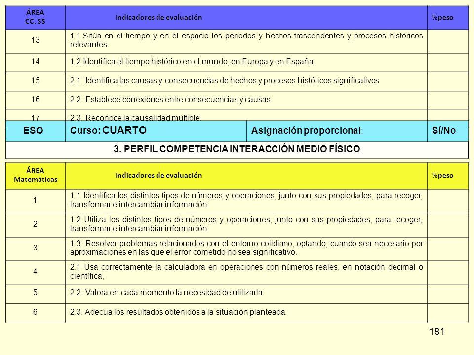 181 ÁREA CC. SS Indicadores de evaluación%peso 13 1.1.Sitúa en el tiempo y en el espacio los periodos y hechos trascendentes y procesos históricos rel