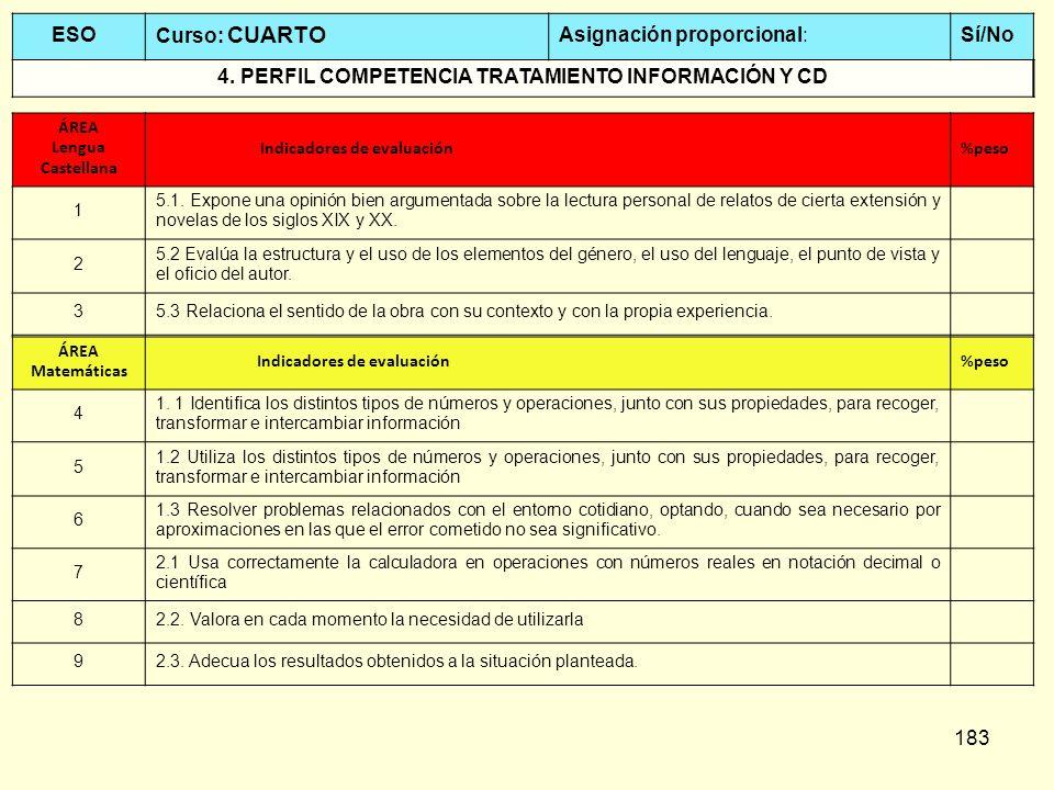 183 ESO Curso: CUARTO Asignación proporcional:Sí/No 4. PERFIL COMPETENCIA TRATAMIENTO INFORMACIÓN Y CD ÁREA Lengua Castellana Indicadores de evaluació