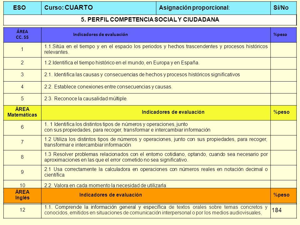184 ESO Curso: CUARTO Asignación proporcional:Sí/No 5. PERFIL COMPETENCIA SOCIAL Y CIUDADANA ÁREA CC. SS Indicadores de evaluación%peso 1 1.1.Sitúa en