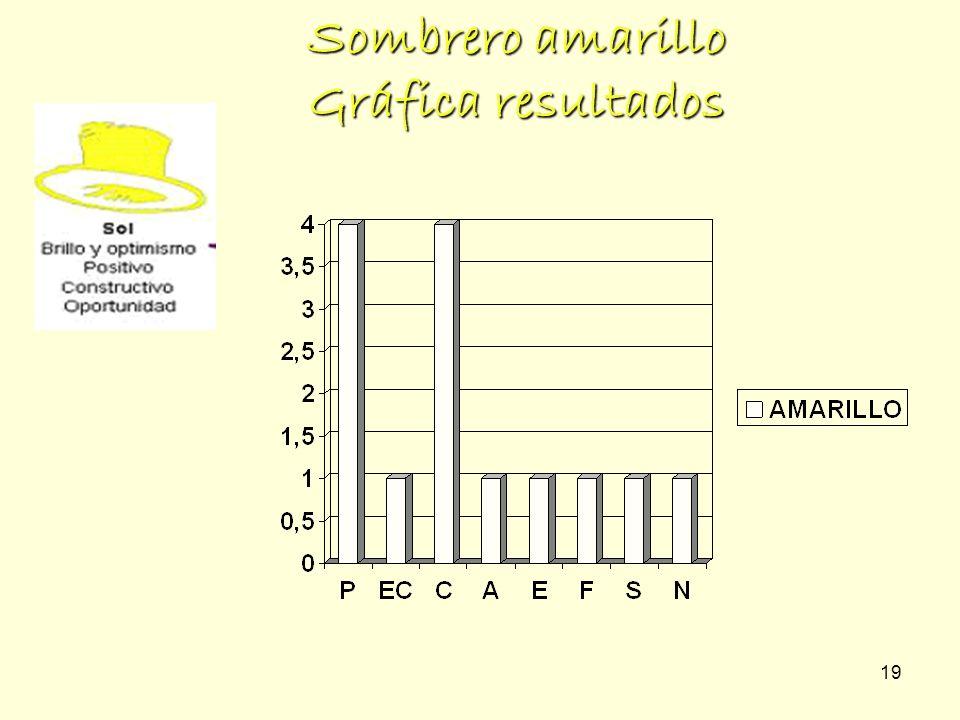 19 Sombrero amarillo Gráfica resultados