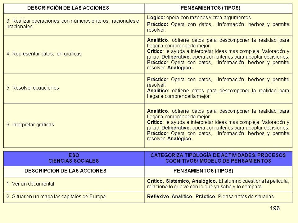196 DESCRIPCIÓN DE LAS ACCIONES PENSAMIENTOS (TIPOS) 3. Realizar operaciones, con números enteros, racionales e irracionales Lógico: opera con razones
