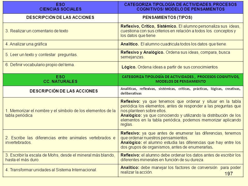 197 ESO CIENCIAS SOCIALES CATEGORIZA TIPOLOGÍA DE ACTIVIDADES, PROCESOS COGNITIVOS/ MODELO DE PENSAMIENTOS DESCRIPCIÓN DE LAS ACCIONES PENSAMIENTOS (T