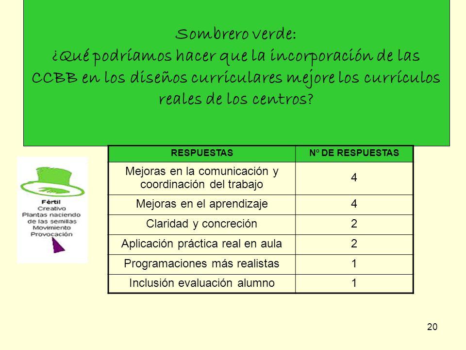 20 Sombrero verde: ¿Qué podríamos hacer que la incorporación de las CCBB en los diseños curriculares mejore los currículos reales de los centros? RESP