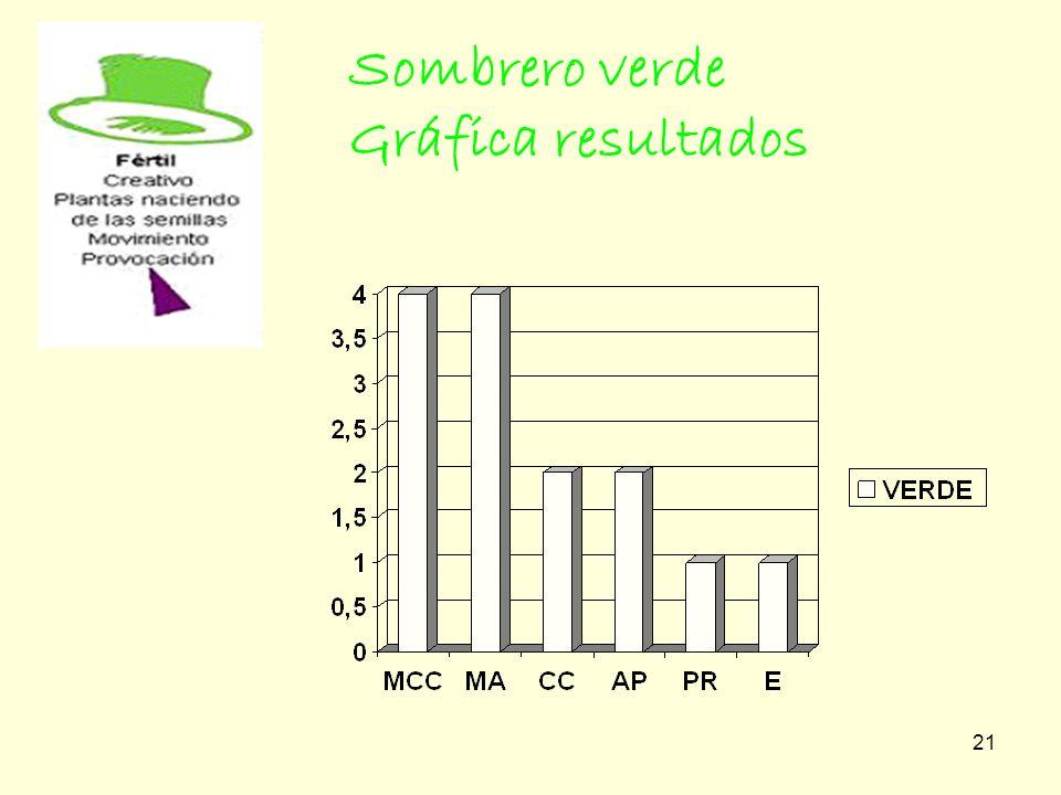 21 Sombrero verde Gráfica resultados