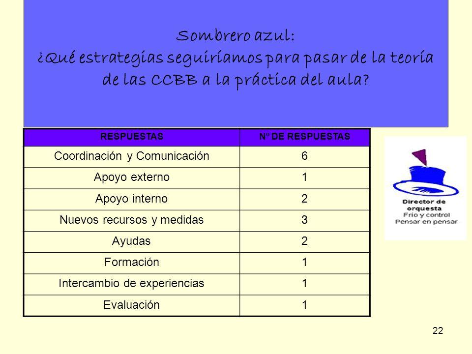 22 Sombrero azul: ¿Qué estrategias seguiríamos para pasar de la teoría de las CCBB a la práctica del aula? RESPUESTASNº DE RESPUESTAS Coordinación y C