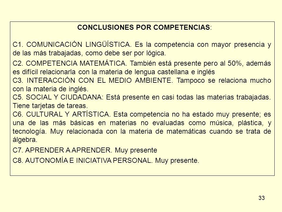 33 CONCLUSIONES POR COMPETENCIAS: C1. COMUNICACIÓN LINGÜÍSTICA. Es la competencia con mayor presencia y de las más trabajadas, como debe ser por lógic