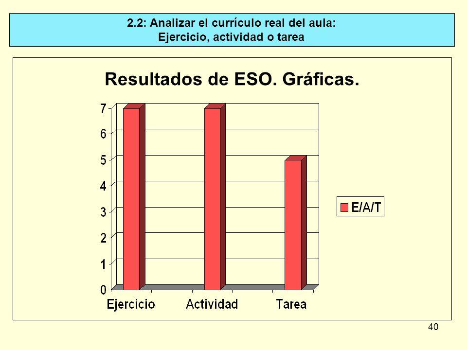 40 Resultados de ESO. Gráficas. 2.2: Analizar el currículo real del aula: Ejercicio, actividad o tarea