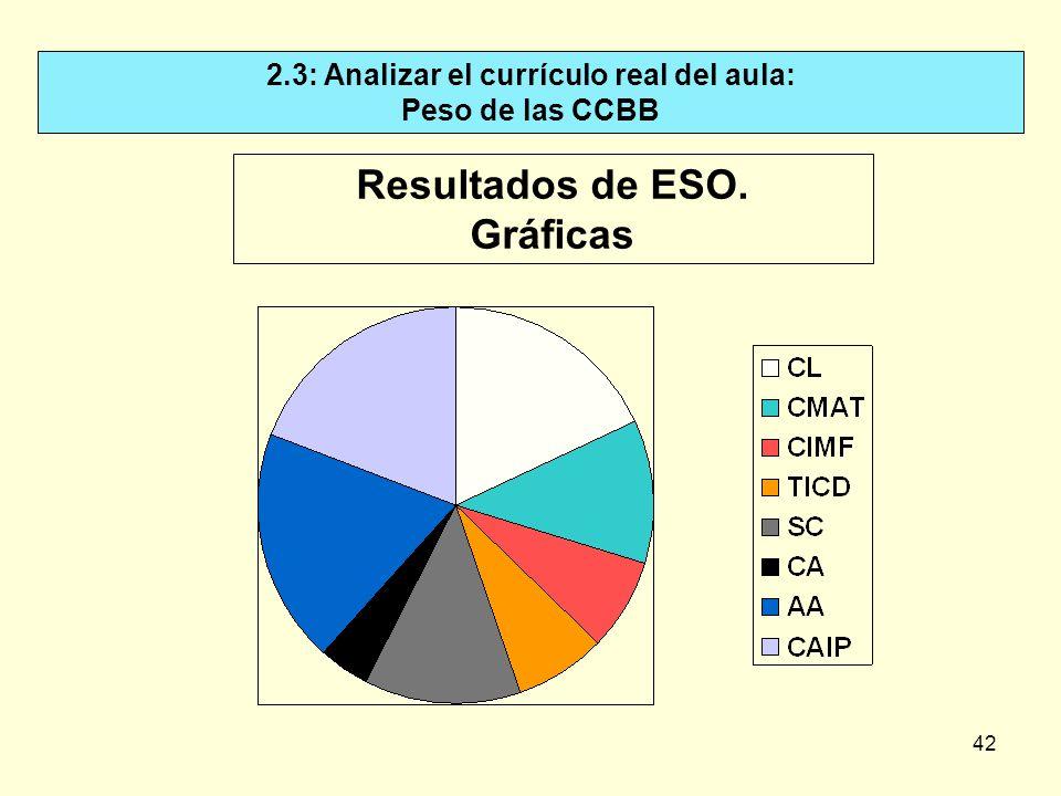 42 2.3: Analizar el currículo real del aula: Peso de las CCBB Resultados de ESO. Gráficas