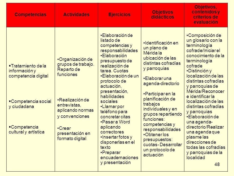 48 CompetenciasActividadesEjercicios Objetivos didácticos Objetivos, contenidos y criterios de evaluación Tratamiento de la información y competencia