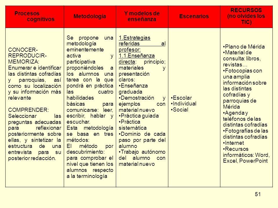 51 Procesos cognitivos Metodología Y modelos de enseñanza Escenarios RECURSOS (no olvides los TIC) CONOCER- REPRODUCIR- MEMORIZA: Enumerar e identific
