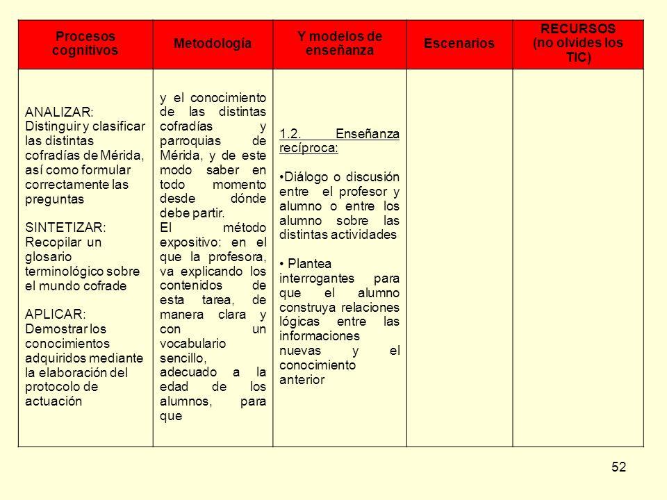 52 Procesos cognitivos Metodología Y modelos de enseñanza Escenarios RECURSOS (no olvides los TIC) ANALIZAR: Distinguir y clasificar las distintas cof