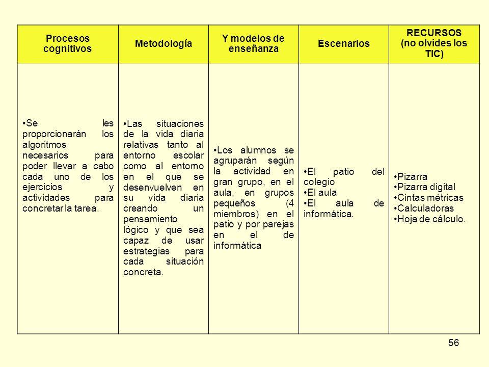 56 Procesos cognitivos Metodología Y modelos de enseñanza Escenarios RECURSOS (no olvides los TIC) Se les proporcionarán los algoritmos necesarios par