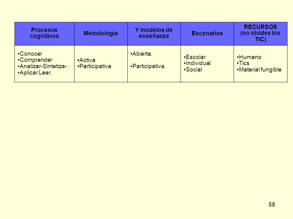 58 Procesos cognitivos Metodología Y modelos de enseñanza Escenarios RECURSOS (no olvides los TIC) Conocer Comprender Analizar-Sintetiza- Aplicar Leer