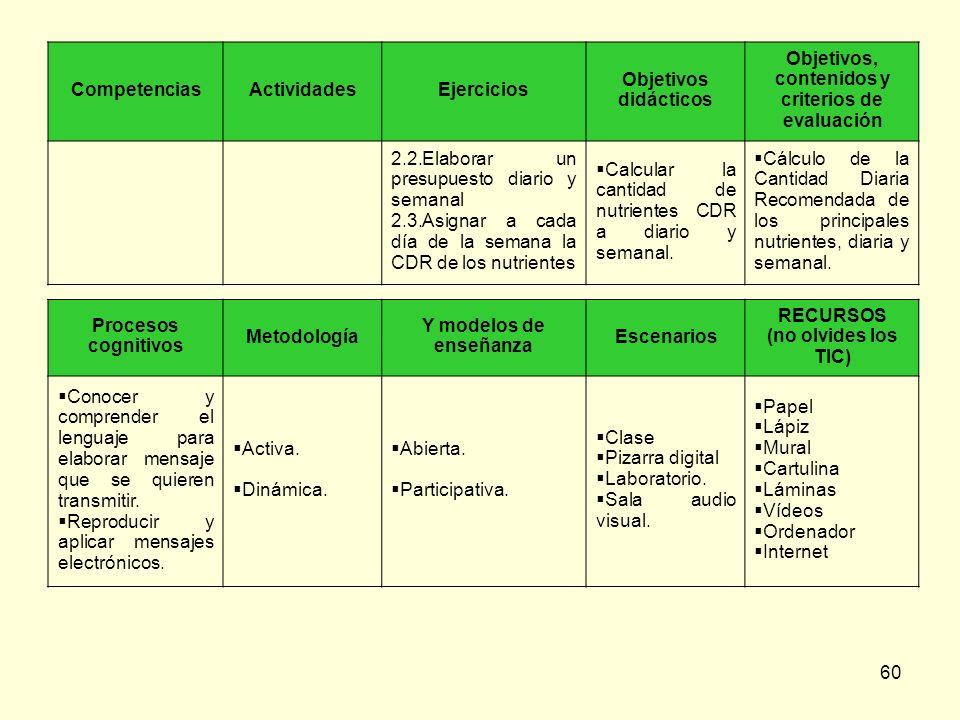 60 CompetenciasActividadesEjercicios Objetivos didácticos Objetivos, contenidos y criterios de evaluación 2.2.Elaborar un presupuesto diario y semanal