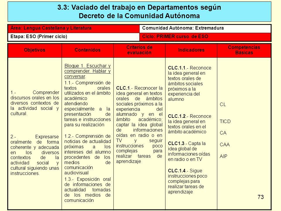 73 3.3: Vaciado del trabajo en Departamentos según Decreto de la Comunidad Autónoma Área: Lengua Castellana y LiteraturaComunidad Autónoma: Extremadur
