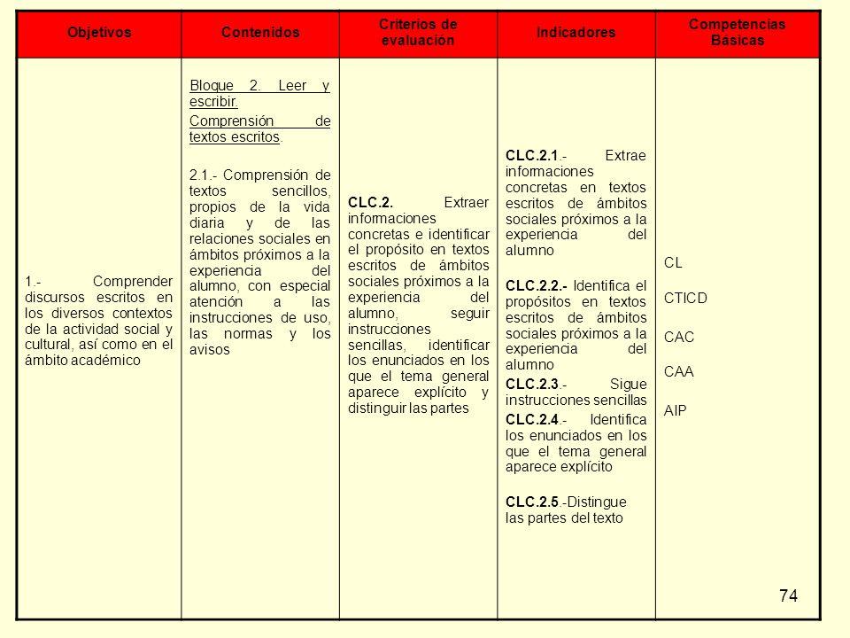 74 ObjetivosContenidos Criterios de evaluación Indicadores Competencias Básicas 1.- Comprender discursos escritos en los diversos contextos de la acti