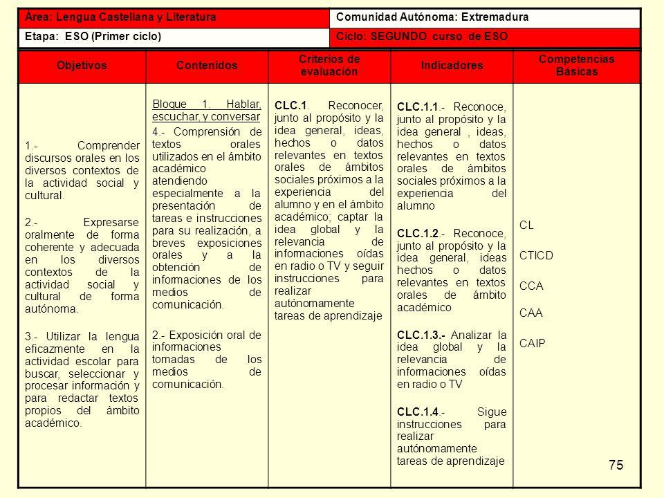 75 Área: Lengua Castellana y LiteraturaComunidad Autónoma: Extremadura Etapa: ESO (Primer ciclo)Ciclo: SEGUNDO curso de ESO ObjetivosContenidos Criter