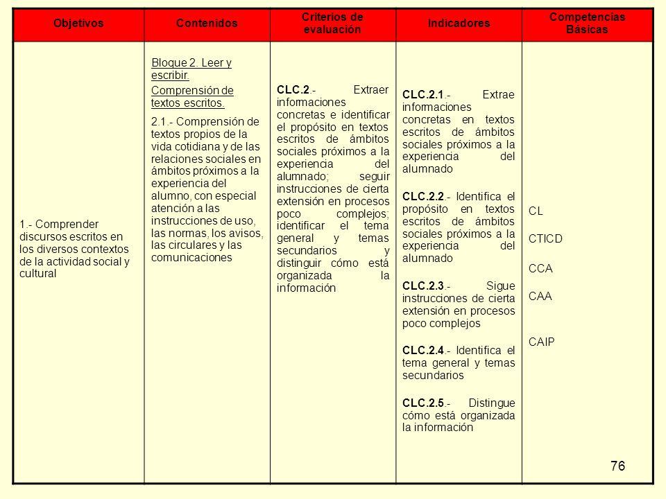 76 ObjetivosContenidos Criterios de evaluación Indicadores Competencias Básicas 1.- Comprender discursos escritos en los diversos contextos de la acti