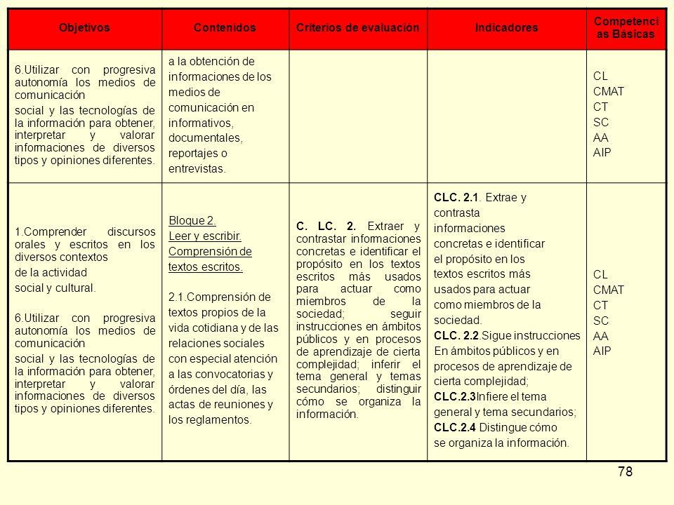 78 ObjetivosContenidosCriterios de evaluaciónIndicadores Competenci as Básicas 6.Utilizar con progresiva autonomía los medios de comunicación social y