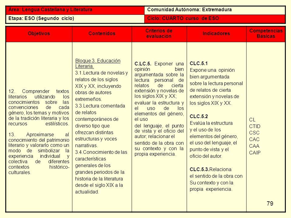 79 Área: Lengua Castellana y LiteraturaComunidad Autónoma: Extremadura Etapa: ESO (Segundo ciclo)Ciclo: CUARTO curso de ESO ObjetivosContenidos Criter