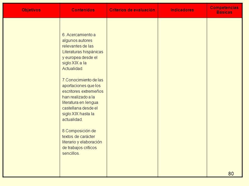 80 ObjetivosContenidosCriterios de evaluaciónIndicadores Competencias Básicas 6. Acercamiento a algunos autores relevantes de las Literaturas hispánic